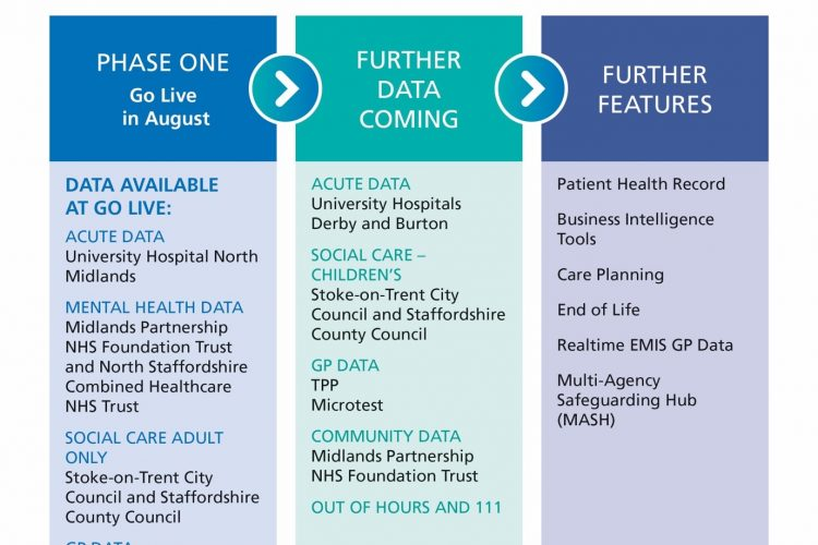 Integrated Care Record